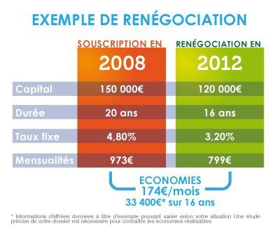 credit immobilier renegocier